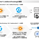 DACのDMP「AudienceOne®」、アドイノベーションの広告効果測定ツール「AdStoreTracking」と連携