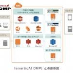 ALBERT、Amazon Web Serviceを活用した分析プラットフォーム構築サービスを体系化し提供開始