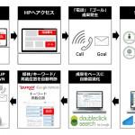 アドゲイナー、「DoubleClick™ Search」にコールトラッキングデータを反映した運用サービスを開始