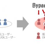 ユナイテッドのBypass、スマホアプリのプロモーションに特化した新サービス『Bypass App Promotion』の提供を開始