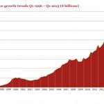 IAB、米国の2015Q1のインターネット広告市場レポートを発表 -133億ドルに到達-