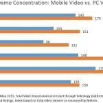 Videology、内部調査でモバイル動画広告の急成長を発表