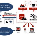 ブレインパッド、DMPのデータから高速にセグメントを作成するデータマネジメントツール「DeltaCube」をリリース
