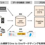 フリークアウトのプライベートDMP「MOTHER」、スマートフォンでの GPS・Beacon 情報に対応