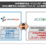 インティメート・マージャー、データマーケティング老舗の米アクシオム社「LiveRamp Connect®」と連携を開始