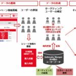 ニジボックス×インティメート・マージャー、レシートの購買データを活用したDSP配信サービス「レシートあど」の提供開始