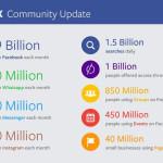 Facebook、2015年第2四半期業績発表 ー広告のハイライトー