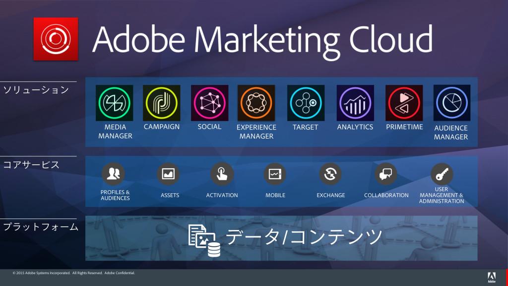 Adobe Marketing Cloud ソリューション群