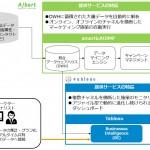 ALBERT、Tableau SoftwareとBI(ビジネスインテリジェンス)分野で アライアンスパートナーとして提携