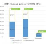 2014年度のグローバルでのモバイル広告規模が319億ドルに到達していたとIABが発表