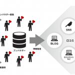 リンクシェア・ジャパン、「アンバサダープログラム リンクシェア特別プラン」を提供開始