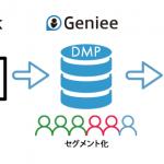 ジーニー、AppBankへDMP提供開始によりユーザーデータの活用開始