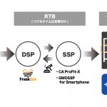 フリークアウトDSP「FreakOut」、 スマートフォン向けインフィード型広告のリターゲティング配信を開始