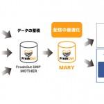 フリークアウト、Facebook/TwitterのAPI利用権を取得  プライベートDMP「MOTHER」のデータと連携する広告配信ツール「MARY」を開発