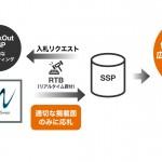 フリークアウトDSP「FreakOut」、 業種別のブランド保護機能を追加し、アドベリフィケーションを強化