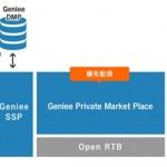 ジーニー、プライベート・マーケットプレイス提供開始~1st Partyデータを用いた自社商品を販売可能に~