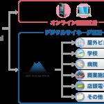 マイクロアドデジタルサイネージ、オンライン動画配信プラットフォームのTubeMogulと接続し広告配信の連携を開始