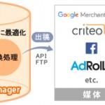 アイレップ、データフィード最適化サービス「Marketia Feed Manager」本格提供開始