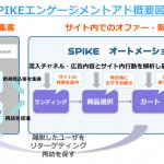 メタップス、スマホECサイトの広告配信とサイト内販促を同時に行う 「SPIKEエンゲージメントアド」の提供を開始