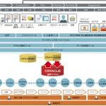電通と日本オラクル、顧客企業のデジタル・トランスフォーメーション推進で協業