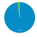【調べてみた】訪問ユーザのアドブロック利用率調査