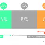 サイバーエージェント、動画広告領域において慶応義塾大学と共同研究を開始
