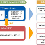 GMOプライベートDMP、「Yahoo! DMP」と連携