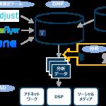 D2C R、海外の広告効果測定ツール提供会社3社と提携し、データ連携する『ART DMP』の提供を開始
