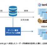 ジーニー、tenki.jpと共同でオーディエンスターゲティング商品を開発