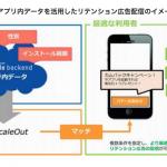 ニフティとSupership、スマートフォンアプリ向けプロモーションで連携