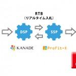 KANADE DSP、「CA ProFit-X」への広告配信を開始