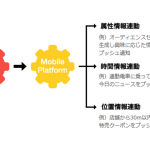 KCCS、公式アプリ向けO2Oソリューション「KANADE APPS」を提供開始