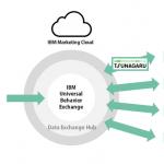 オプト、IBMのマーケティング・クラウドと連携