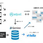 ジーニー、「Geniee DMP for App」をadjust社の効果測定ツールと接続開始