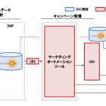 DAC、IBMのマーケティング・クラウドと連携
