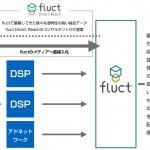 fluct、広告枠を直接買い付け、ターゲティング配信も可能な「fluct Direct Reach」をリリース