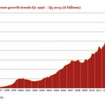 IAB、2015Q3の米国におけるインターネット広告費が150億ドルに達したことを報告