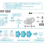 CCCマーケティング、DSP「ONE by AOL」にて購買傾向を用いた広告配信を開始