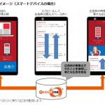 プラットフォーム・ワンの「YIELD ONE®」、国内 SSP で初めて「Viewable impression」の自動判定配信に対応