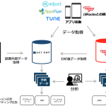 D2C Rの「ART DMP」、Tapjoy社が提供するマーケティングオートメーションツール「Tapjoy」と提携
