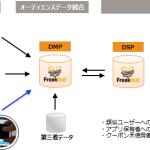 トランスコスモス、オムニチャネルマーケティングツール「OFFERs」とフリークアウトDMP/DSPを連携