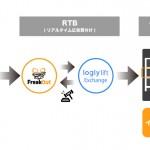 フリークアウトDSP「FreakOut」、  ネイティブ広告プラットフォーム「logly lift Exchange」とRTB接続を開始