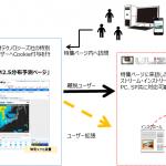 スキルアップ・ビデオテクノロジーズ、 tenki.jpと共同で動画アドネットワークを開発