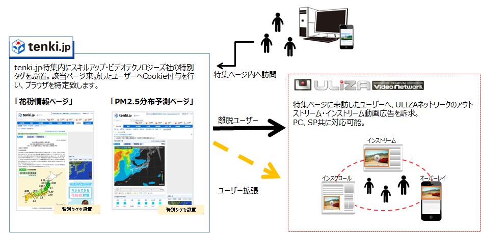 スクルアップテクノロジー tenki