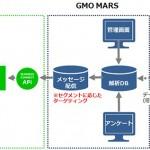 GMO NIKKOの「GMO MARS」、LINEビジネスコネクトを活用した『メッセージング管理機能』を提供開始