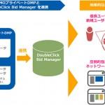 「GMOプライベートDMP」、Googleの「DoubleClick Bid Manager 」と連携