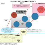 データセクションとデジタルインテリジェンス、 ビッグデータプラットフォーム企業「株式会社日本データ取引所」を設立