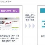 アライドアーキテクツ、Yahoo!と提携し中小企業向けSNS動画広告制作・配信ソリューション提供開始