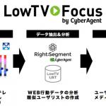サイバーエージェント、テレビCMに接触しない層へWeb動画広告を配信する「LowTV Focus」を提供開始