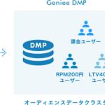 トランスコスモス、「Geniee DMP for App」を提供開始